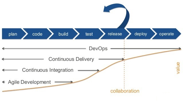 DevOps CD CI Agile چیست