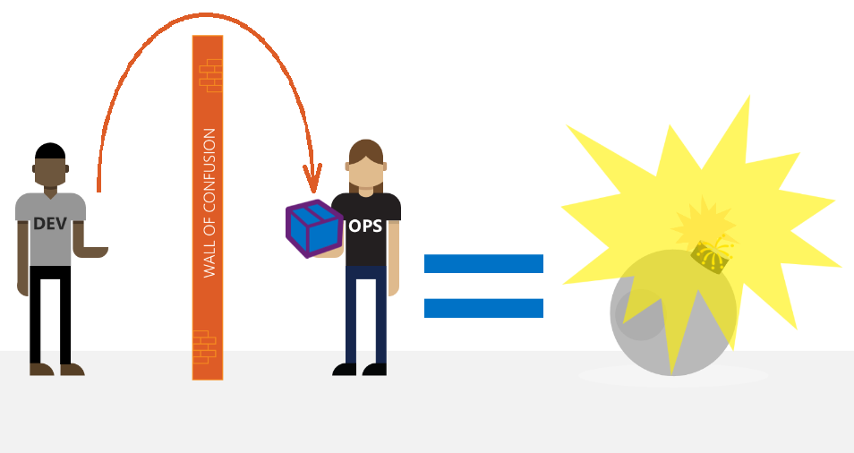DevOps - Wall Of Confusion