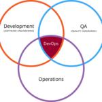 به زبان ساده DevOps چیست ؟ | به زبان ساده دوآپس چیست ؟