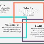 ارزیابی میزان موفقیت عملکرد DevOps با DevOps KPI