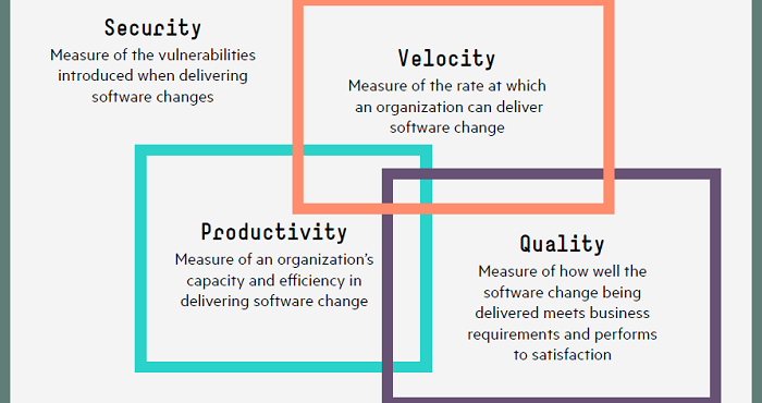 The four dimensions of DevOps metrics